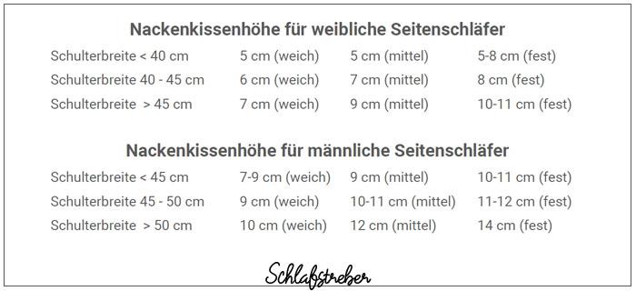 Nackenstützkissen Höhe Tabelle